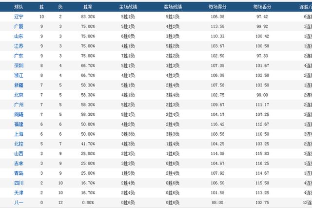 CBA积分榜-辽宁独占榜首 仅剩一队仍无胜绩