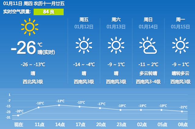 沈阳今天最低温达-26℃ 或成为今冬最冷一日