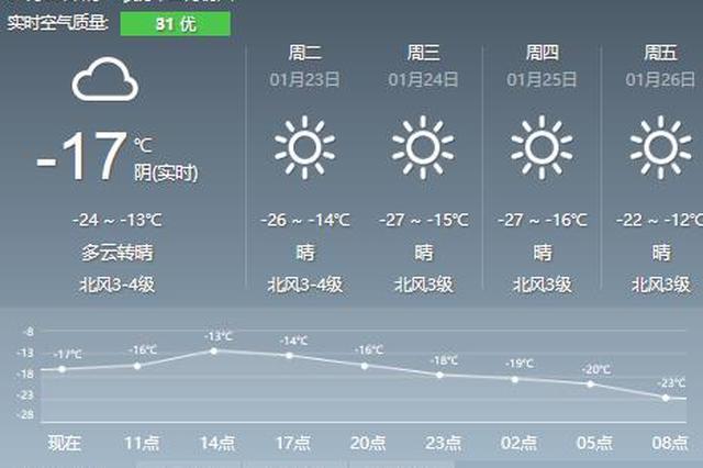 本周沈阳冷空气霸气回归 让你真切体验啥叫寒冬腊月