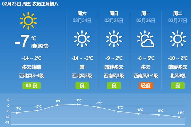 沈阳今明天空放晴气温略降 周末将迎回暖天气