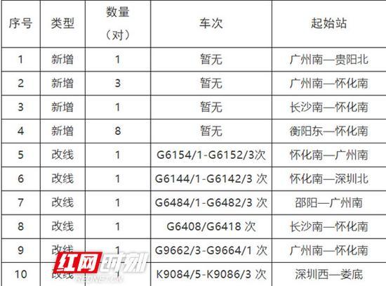 怀邵衡铁路衡阳东站通过车次。