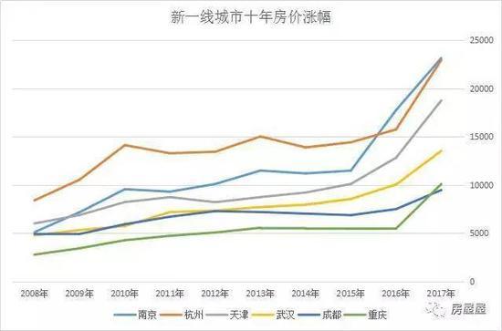 35城过去10年房价涨幅排行 杭州涨172 排到18位图片