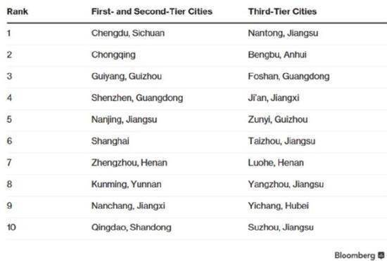 """""""中国最佳表现城市""""排名"""