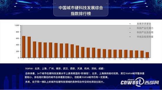 中国硬科技城市发展指数 西安前十