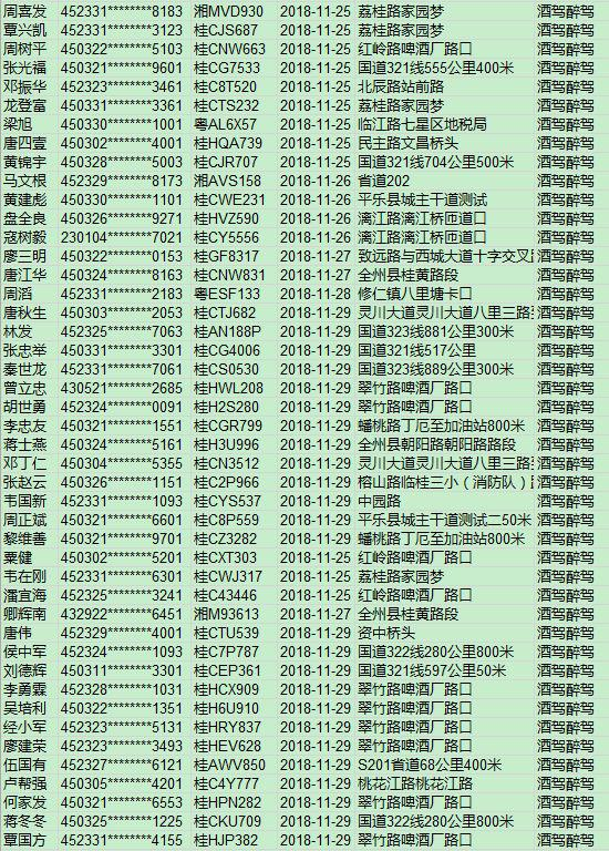 """桂林交警曝光交通违章!看看你这一周""""运气""""如何"""