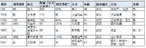 这其中,有7名居住在武汉的企业家上榜