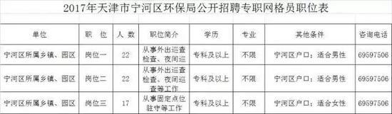 天津今年第一波事业单位招聘来了 低门槛好待遇