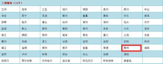 一样的是:柳州属于三线城市
