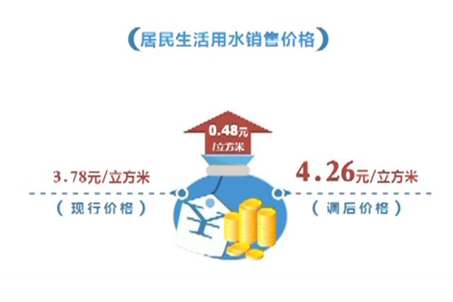 石家庄居民生活用水每立方米上调0.48元