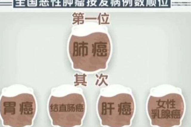 中国平均每分钟7人确诊患癌4人死亡 这种癌居首位