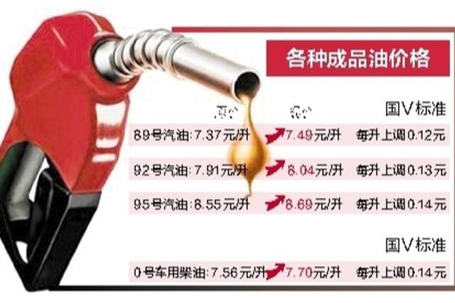 """今日零时起汽柴油价格上涨 92号汽油价格""""破8"""""""