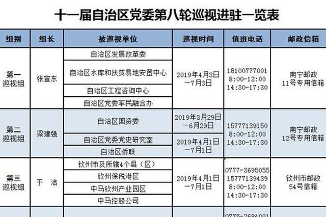 广西新一轮巡视完成进驻!10个巡视组进驻41个单位