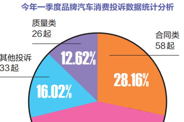南宁一季度品牌汽车消费投诉质量售后问题占比达五成