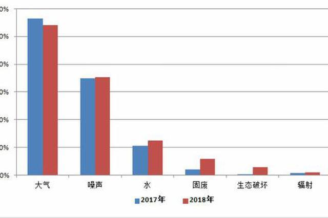 去年全国接到环保举报71万件 广西噪声问题相对突出