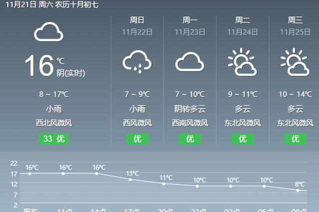 冷冷冷!周末雨雪袭重庆 未来三天中心城区最低7℃