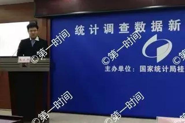 2017年桂林市居民收入、房价等统计数据公布