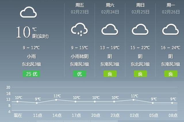 今天冷空气继续南下 桂林部分高寒山区气温0℃~3℃