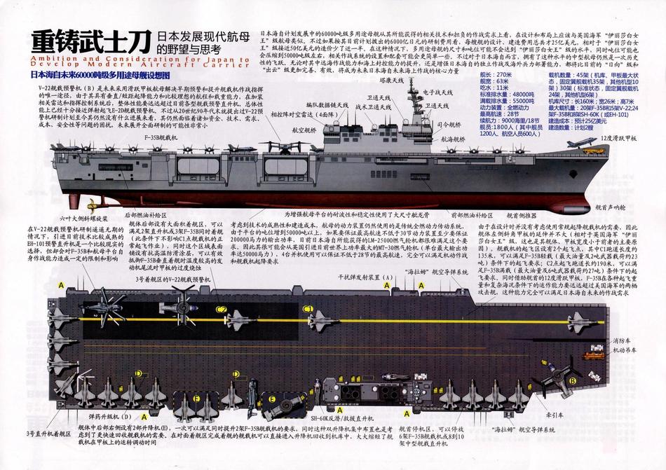 滑越甲板+载机45架!日本未来6万吨级航母或长这样