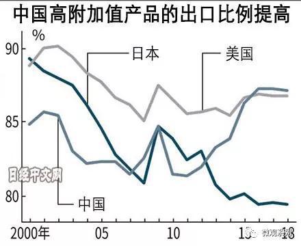 这是2000年-2018年,中美日三国的,高附加值产品出口占比
