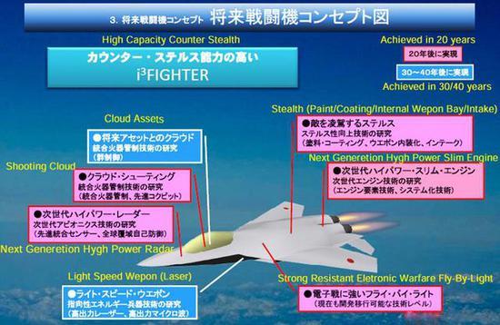 日本提出的第六代战机