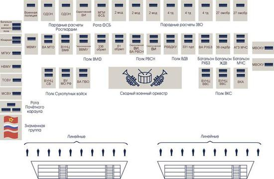 图注:徒步方阵阅兵式平面示意图,下方为观礼台(图片:俄罗斯国防部)