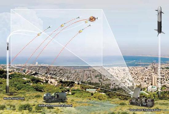 铁穹系统拦截火箭弹的示意图