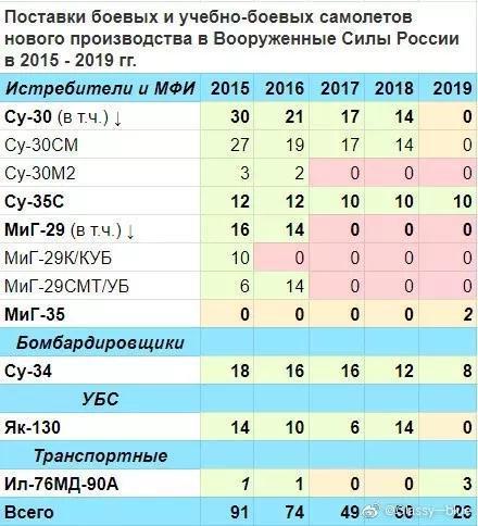 俄军去年只接收10架苏35 为何还优先给了表演队4架