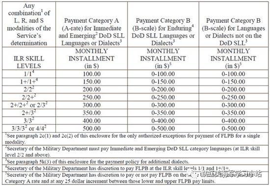 美军学外语对华战备 掌握粤语闽南语能发万元补贴