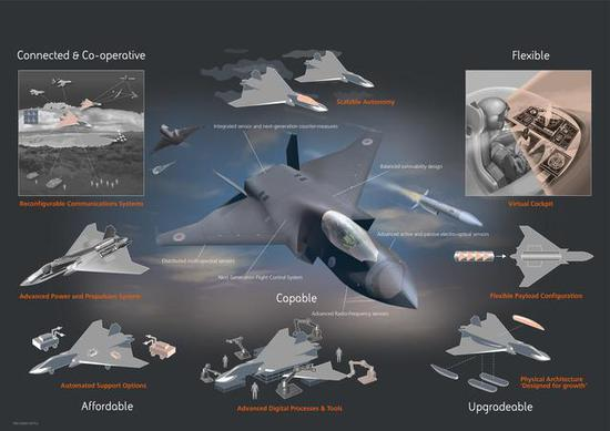 英国高调推出20亿打造第6代战机 多项设计歼20还没有