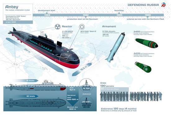 俄海军阅兵现航母克星 载24枚超音速导弹宙斯盾拦不住