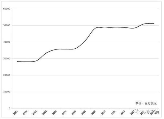 俄武器出口为何从增长到停滞 市场份额被中韩挤压