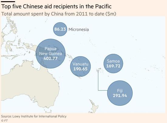 中国对南太地区援助才到位1/5 但已是第二大援助国