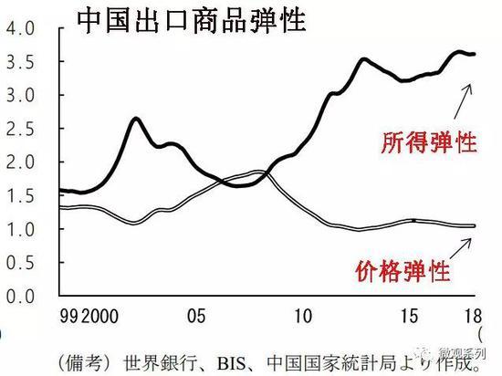 但是中国出口产品的所得弹性,却非常高