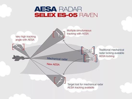 4D雷达技术的使用使得相控阵雷达如虎添翼