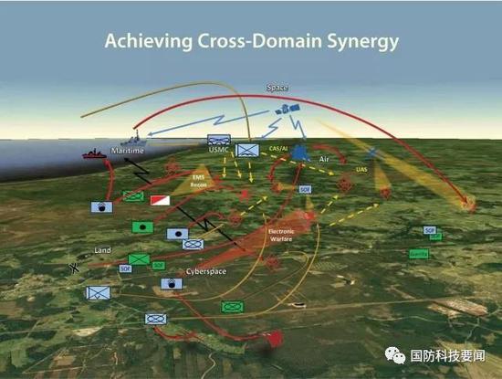 美陆军转变未来作战概念 立足多域作战应对未来冲突