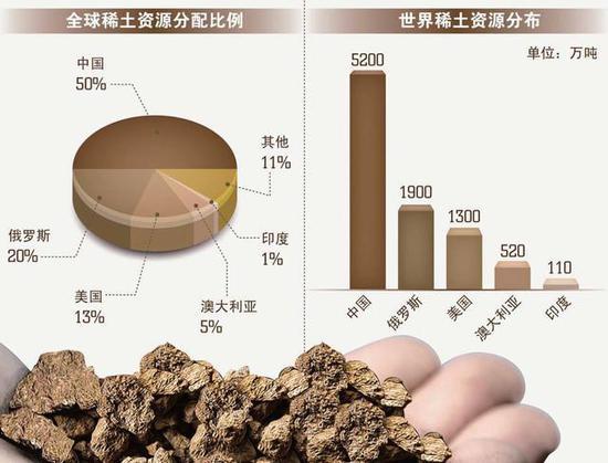全球现有稀土资源