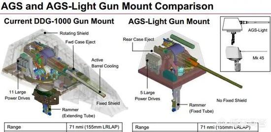 """155毫米""""先进舰炮系统""""示意图"""