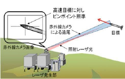 日本防卫省敦促研制大功率激光武器:可改变反导规则