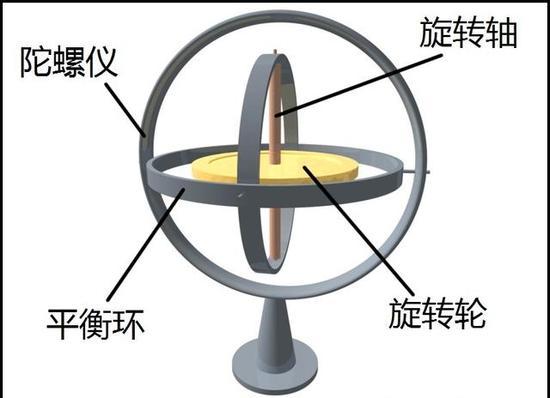 资料图:陀螺仪结构图