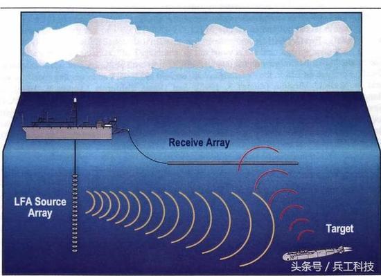 美国在海下布了三条监听中国的秘密监控线