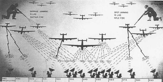 对防空雷达的压制作战在二战末期的欧洲已经初见雏形