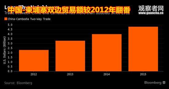 2012东南亚各国gdp_美称中国正飞速改造东南亚投资额占老挝GDP一半