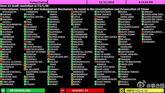 联合国大会通过追责叙利亚决议,中俄等反对无果,共15国投反对票。