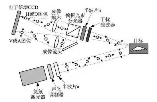 量子成像雷达发现隐身飞机原理示意图