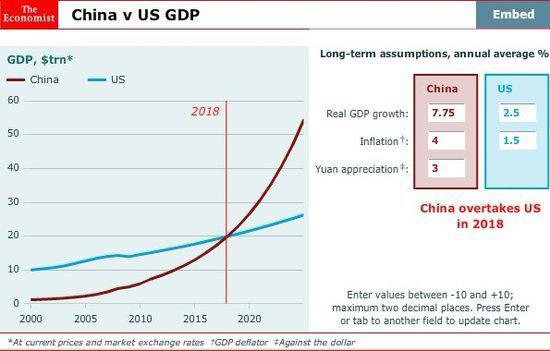 中美GDP比较是近年的热门话题,这在25年前,几乎无人敢想象