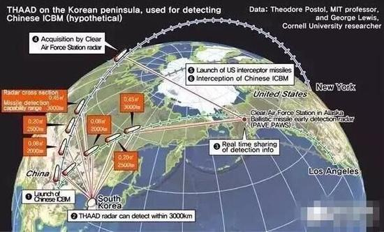 不提模式,不提高度,谈雷达探测距离那就是耍流氓