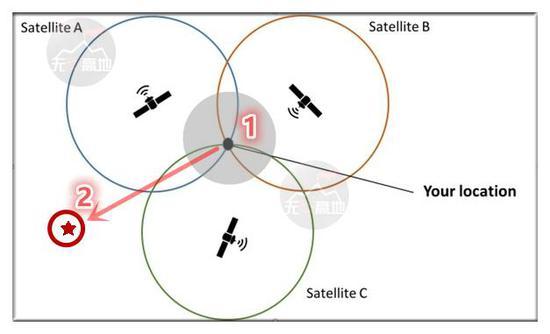 1.就是广播压制法 让你收不到信号 2.就是骗你没商量法 让你收到错误信号