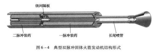 图:双脉冲固体火箭发动机,可以间歇点火,跑一段歇一会再加速冲刺,有效加大射程