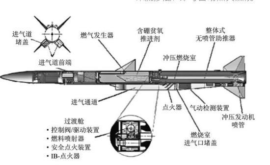 图:流星导弹的结构,相当于给导弹装上油门,按需加速