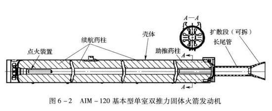 图:传统固体火箭发动机,一点火就燃料一次性全部烧光,不可调节,无法管理能量
